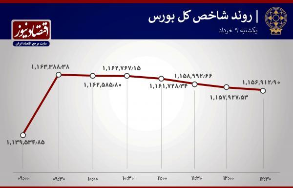 صعود نیم ساعته شاخص بورس تهران